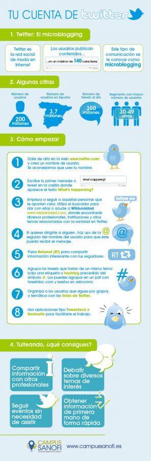 Twitter en salud 2.0
