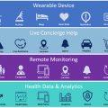 Reemo Health: Un reloj inteligente para la tercera edad